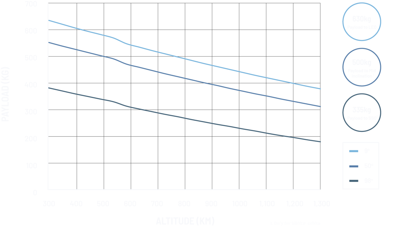 Astra Payload Graph Dark Modefootnotev2